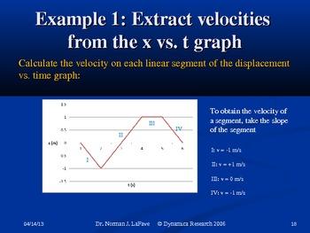 Kinematics II: Kinematics Graphs