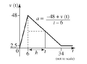 Kinematics with differential equations