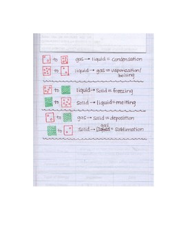 Kinetic Molecular Theory Interactive Notebook Flap