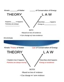 Kinetic Theory of Matter and Law of Conservation of Energy