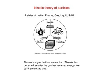 Kinetic Theory of particles