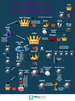 King Arthur Character Map