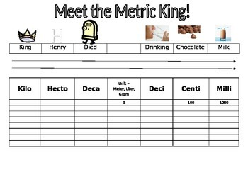 King Henry Metric System Conversion Activity