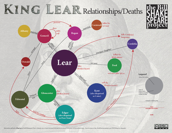 King Lear: Bundle