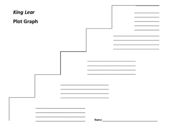 King Lear Plot Graph - Shakespeare