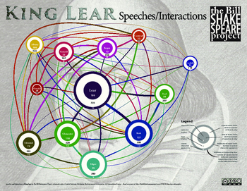 King Lear: Speeches and Interactions