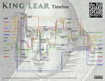 King Lear: Timelines