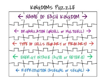 Kingdoms of Life Classification Puzzle