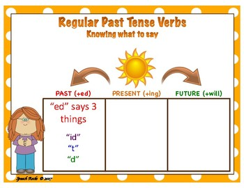 """Knowing how to say """"ed"""" at the end of verbs"""
