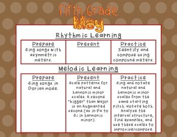 Kodaly Prepare, Present, Practice - Fifth Grade