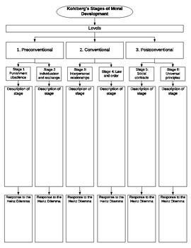 Kohlberg Graphic Organiser
