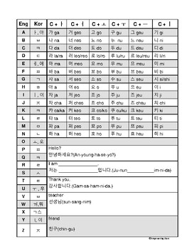 Korean Alphabet With Pronunciation And Greetings By Empowering Stars
