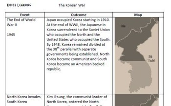 Korean War Graphic Organizer/Card Sort