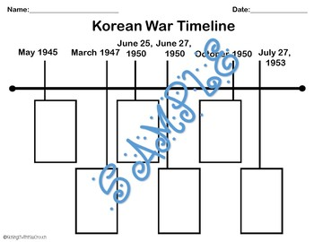 Korean War Timeline (Cold War)