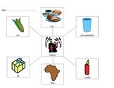 Kwanzaa Concept Map