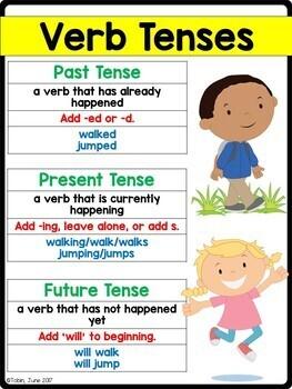 L.1.1.e- Verbs; Past, Present, and Future Verbs