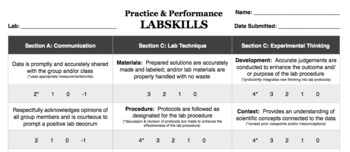 LABSKILLS Practice and Performance