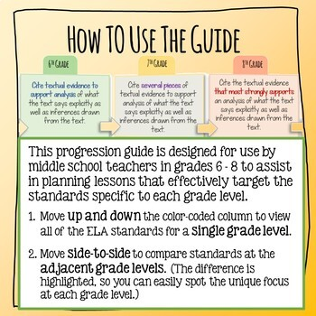 LAFS Standards Progression Guide - Middle School ELA