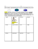 LANDFORMS & BODIES OF WATER: AN EARTH SCIENCE/ GEOGRAPHY PROJECT/ ART ACTIVITY