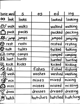 LANGUAGE TARGET:  BASE WORDS WITH S / ES / ED / ING ENDINGS for YOUNG ARTISTS
