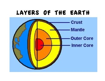 LAYERS OF THE EARTH (GRADES 5 - 8)