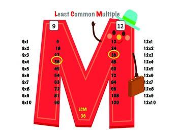 LCM instructional chart