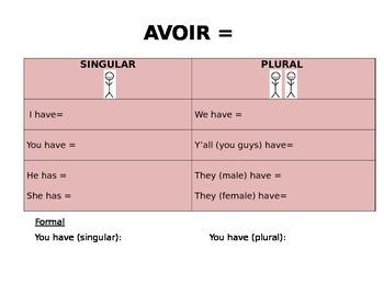 LE VERBE AVOIR: Conjugation Template