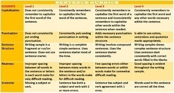 SENTENCE TYPES BY STRUCTURE LESSON AND RESOURCES