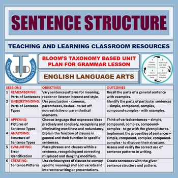 SENTENCE TYPES BASED ON STRUCTURE: LESSON & RESOURCES