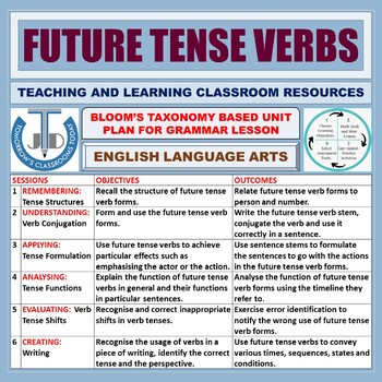 FUTURE TENSE: LESSON, RESOURCES & WORKSHEETS
