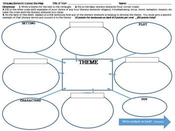 LECM Literary Elements Connection Map - Theme Development - Graphic Organizer