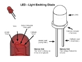 LED Diagram - Easily Describes the Components of an LED