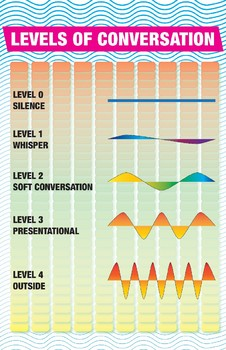 LEVELS OF CONVERSATION