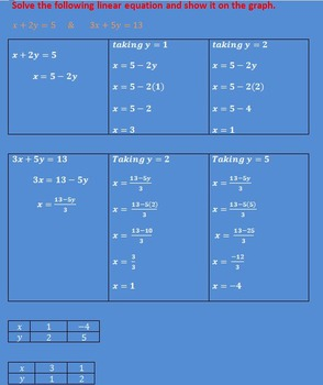 LINEAR EQUATIONS IN TWO VARIABLES 15 DAYS HOME WORK