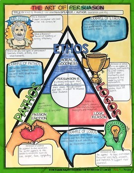 Literature Circles, Art of Persuasion, Ethos, Pathos, Logos, Poster for Any Text