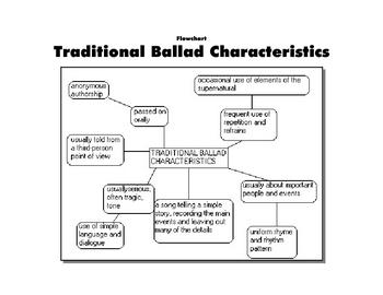 LITERATURE - ENGLISH Flow chart Characteristics of a Ballad