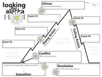 LOOKING FOR ALASKA Plot Chart Organizer Diagram Arc (by John Green)