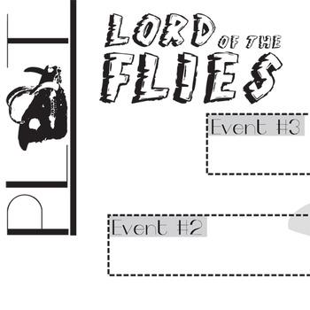 Of the flies plot chart organizer diagram arc golding freytags lord of the flies plot chart organizer diagram arc golding freytags pyramid ccuart Images