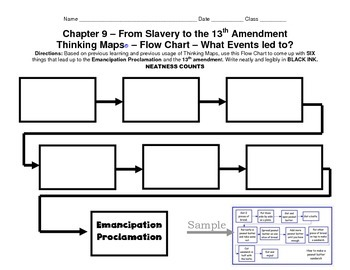LOUISIANA - Flow Chart for Emancipation Proclamation to the 13th amendment