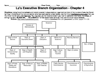 LOUISIANA - Executive Branch Organization