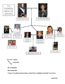 La Familia- Using Family Vocab with the Royal Family of Spain