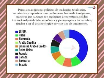 La Migracion y sus Causas