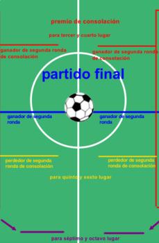 La copa mundial de la multiplicación- (The World Cup of Multiplication)