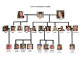 La familia Kardashian - árbol genealógico