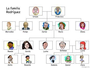 La familia árbol genealógico