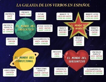 La galaxia de los verbos en espanol
