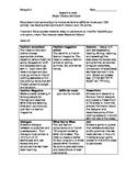 La mode/ Clothing unit project choice board