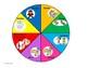 La roue des émotions et la roue des besoins