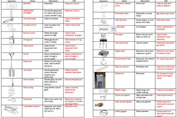 Lab Equipment Study Sheet