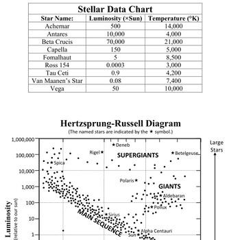 Lab hr diagram by nerdimyer teachers pay teachers lab hr diagram ccuart Gallery